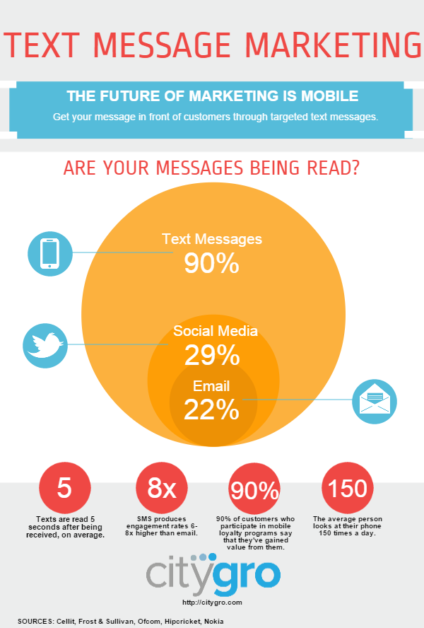 Text message marketing infographic. 90% of messages are read, 29% of social media messages are read, and 22% of email messages are read.