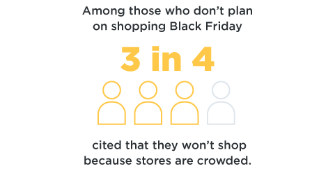 3 in 4 won't shop on black friday because it's crowded