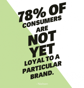 78% of consumers are not yet loyal to a particular brand.