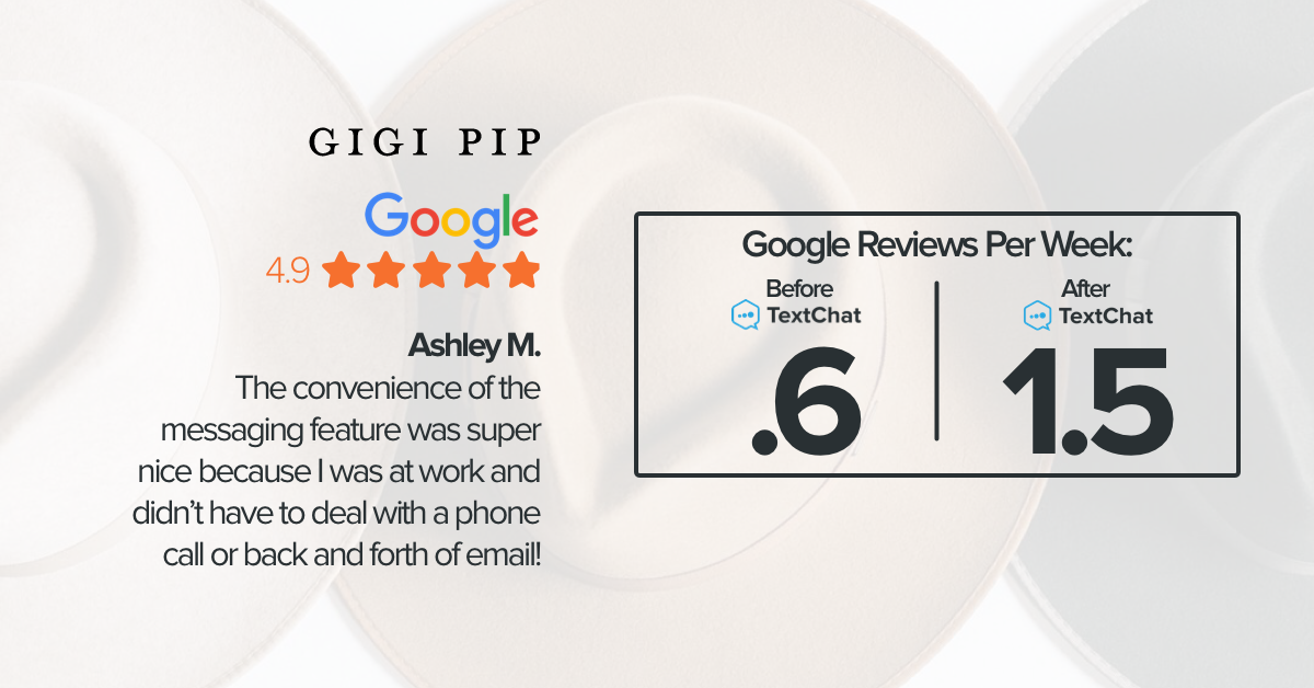 Gigi Pip received more than 2X more Google Reviews after implementing TextChat, as demonstrated in this live chat case study.